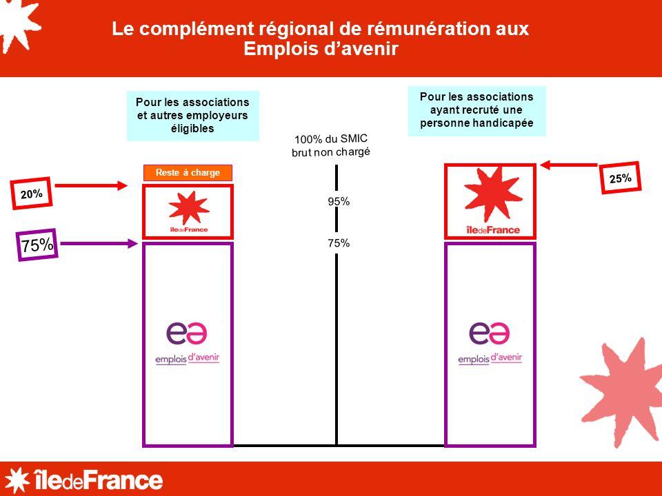 ARREA Le montant de la subvention régionale Sur trois ansSur un anPar mois 102963432286 1.Lemployeur télécharge lannexe Région au cerfa EAV sur le site de la Région http://www.iledefrance.fr/aides-regionales-2/dossier-importation/economie- emploi/emplois- davenir/?search_theme=91&submit_aide_theme=OK&cHash=f699aed0bfef44235341f 415214b51c8&num_depart=0&page_cours=1 http://www.iledefrance.fr/aides-regionales-2/dossier-importation/economie- emploi/emplois- davenir/?search_theme=91&submit_aide_theme=OK&cHash=f699aed0bfef44235341f 415214b51c8&num_depart=0&page_cours=1 2.Avec la mission locale, remplir les cadres qui vous sont réservés 3.Lemployeur envoie à la Région: lannexe avec signature et cachet, le cerfa Etat et le contrat de travail.