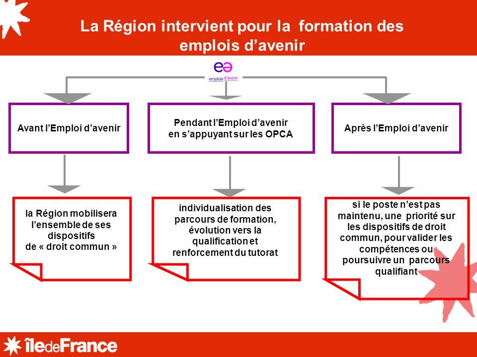 La Région intervient pour la formation des emplois davenir Pendant lEmploi davenir en sappuyant sur les OPCA Avant lEmploi davenir Après lEmploi daven
