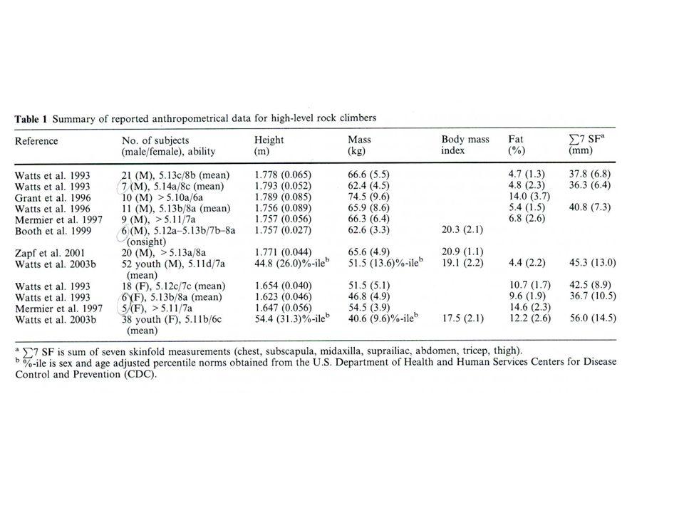 Morphologie à haut-niveau de compétition Maso et Robert (1999), Science et sports 14 : 301-304 Doutreloux et al. (2000) STAPS 53 : 19-34 Olds (2001),