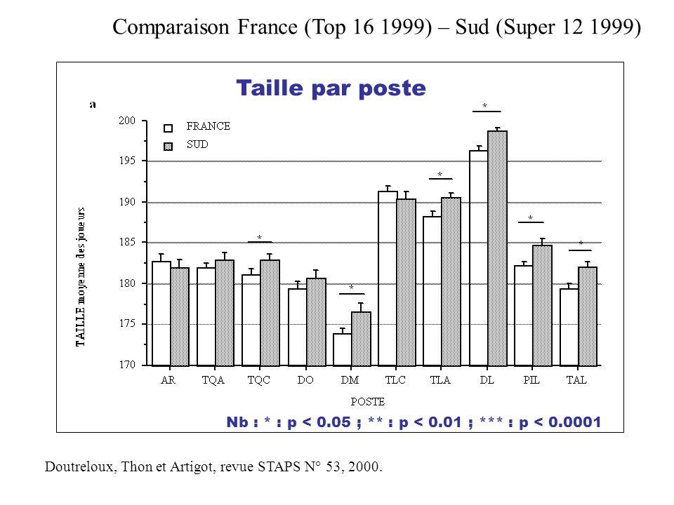 Doutreloux, Thon et Artigot, revue STAPS N° 53, 2000. Comparaison France (Top 16 1999) – Sud (Super 12 1999)