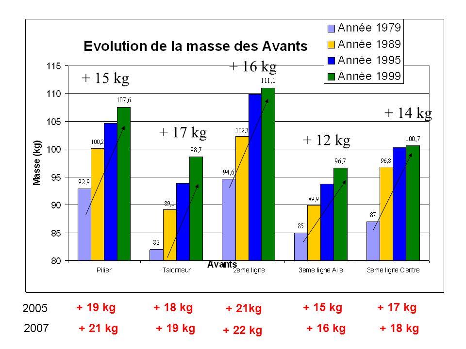 Taille par poste Nb : * : p < 0.05 ; ** : p < 0.01 ; *** : p < 0.0001 Doutreloux, Thon et Artigot, revue STAPS N° 53, 2000. Comparaison France (Top 16