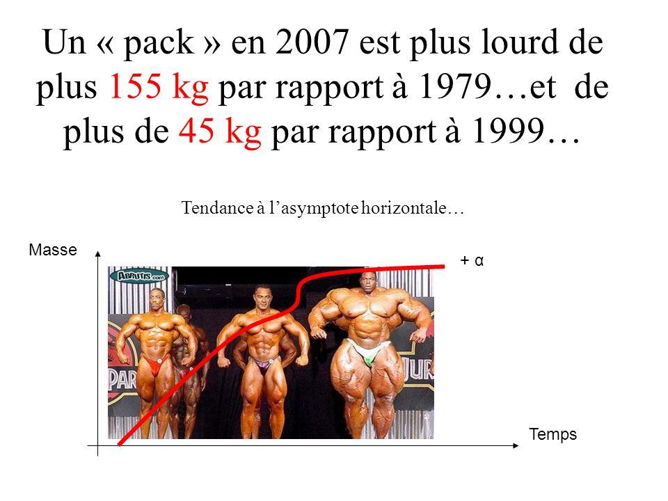 + 15 kg + 17 kg + 16 kg + 12 kg + 14 kg + 19 kg 2005 + 18 kg + 21kg + 15 kg+ 17 kg 2007+ 21 kg+ 19 kg + 22 kg + 16 kg+ 18 kg