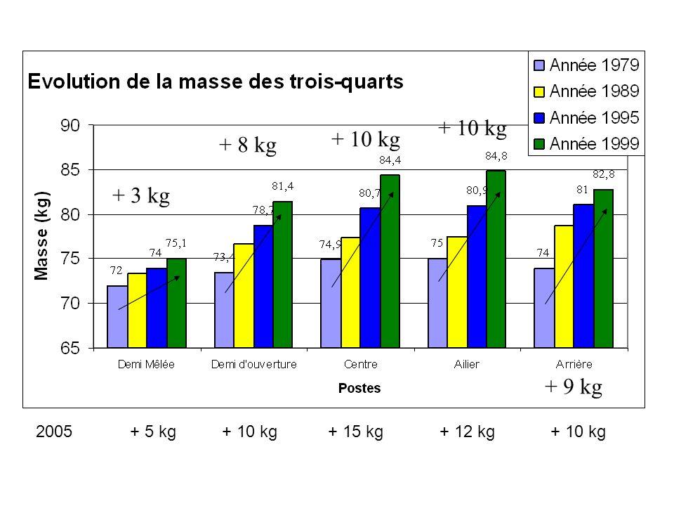 Un « pack » en 2007 est plus lourd de plus 155 kg par rapport à 1979…et de plus de 45 kg par rapport à 1999… Tendance à lasymptote horizontale… + α Te