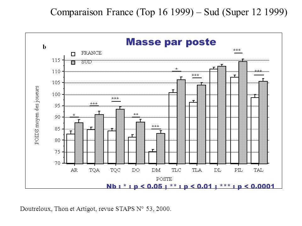 Masse Doutreloux, Thon et Artigot, revue STAPS N° 53, 2000. Nb : * : p < 0.05 ; ** : p < 0.01 ; *** : p < 0.0001 Comparaison France (Top 16 1999) – Su