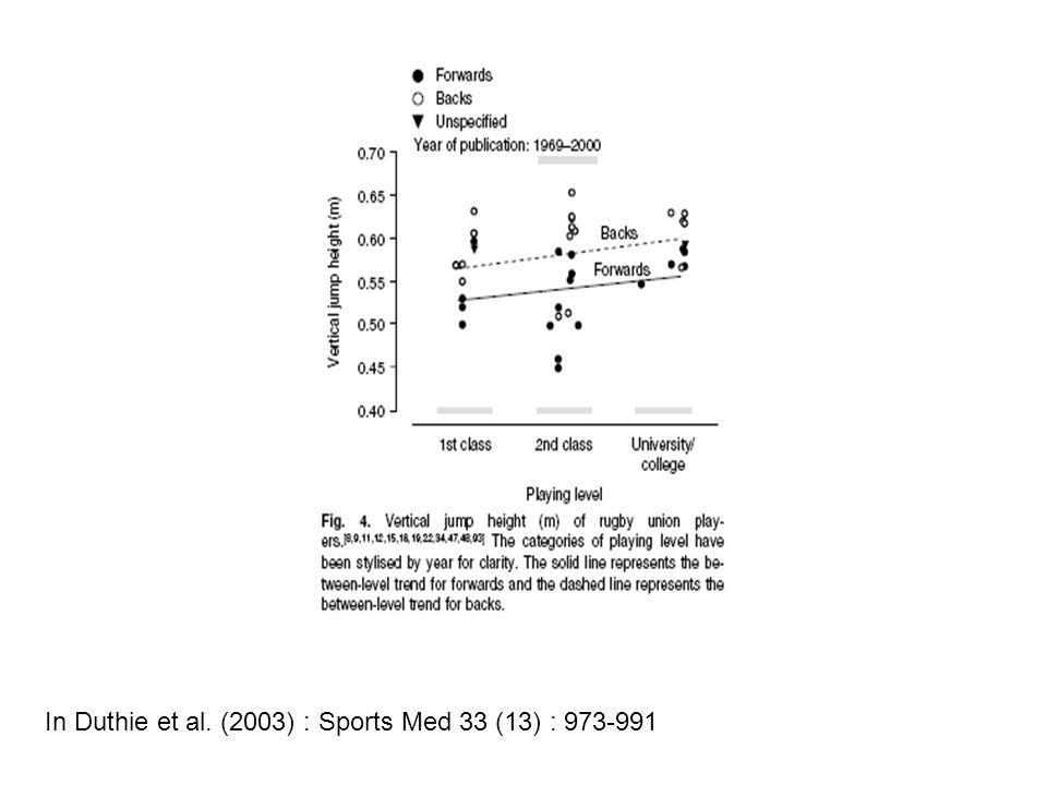 PERFORMANCES DES JOUEURS Quarrie et al. (1995) Br J Sport Med 29 (4) 263-270 Maso, Cazorla et al. (2002) Science et Sports 17 (6) : 297-301 Duthie et