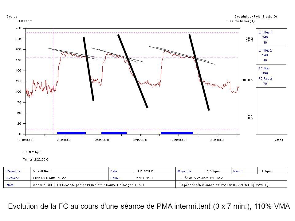 Analyse de la récupération cardiaque à lentraînement (mise au point dun test de suivi de la fatigue du joueur)