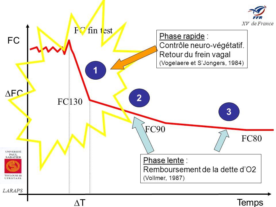 Evolution de la FC au cours dune séance de PMA intermittent (3 x 7 min.), 110% VMA
