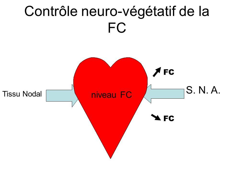 Signification physiologique de la FC Nombre de contractions du myocarde par minute (bpm) Détermine, avec le VES, le débit sanguin. Le débit sanguin, c