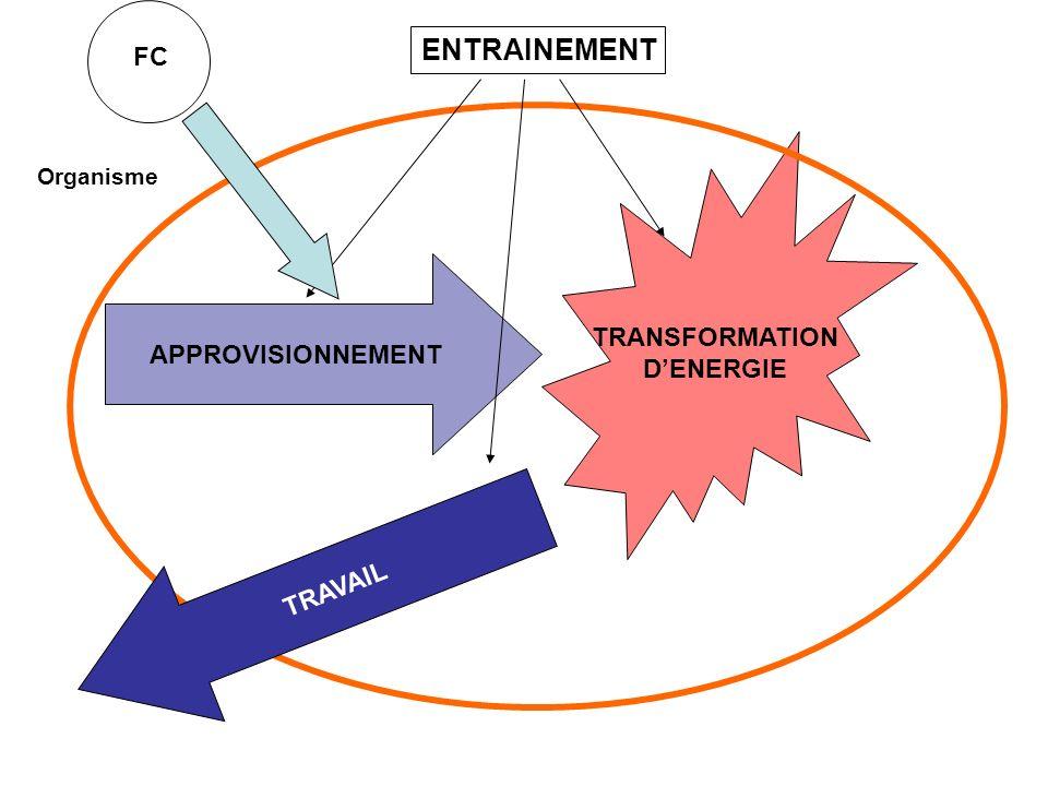 Contrôle neuro-végétatif de la FC niveau FC Tissu Nodal S. N. A. FC niveau FC