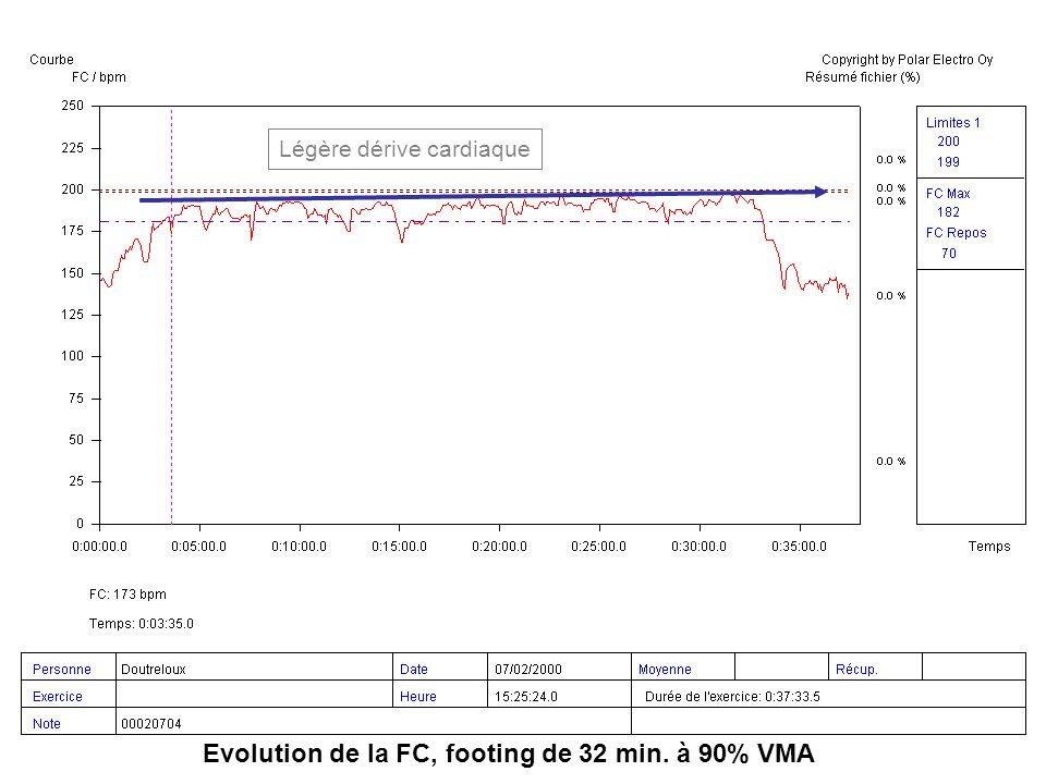 Vitesse de Course (VO2) Relation linéaire (profil dAstrand) Relation en « S » (profil de Conconi)