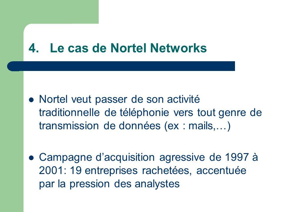Nortel veut passer de son activité traditionnelle de téléphonie vers tout genre de transmission de données (ex : mails,…) Campagne dacquisition agressive de 1997 à 2001: 19 entreprises rachetées, accentuée par la pression des analystes