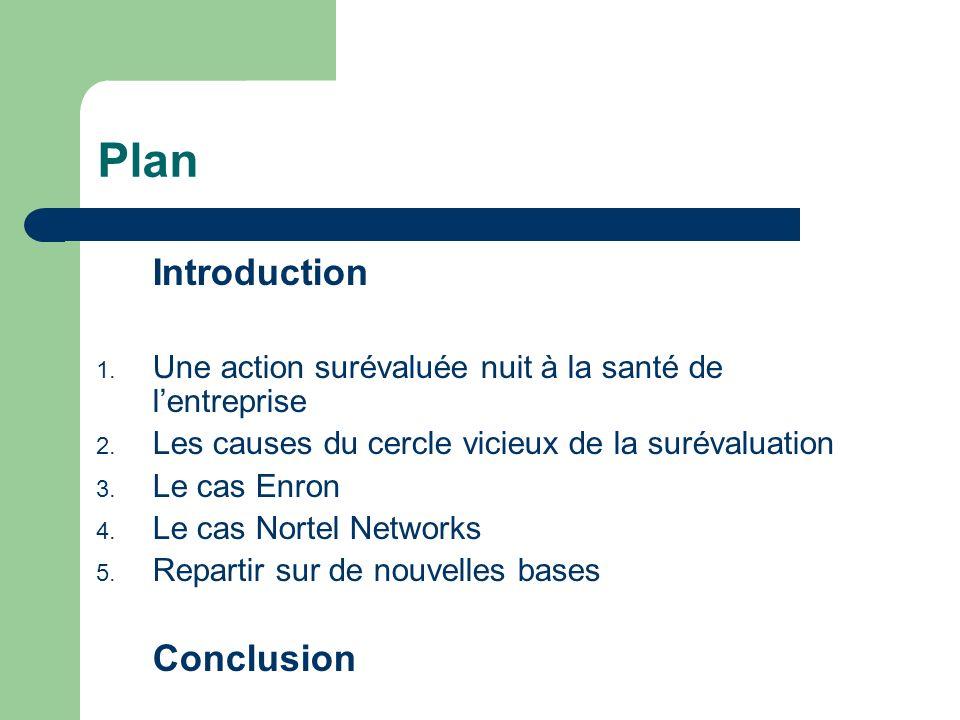 Plan Introduction 1.Une action surévaluée nuit à la santé de lentreprise 2.