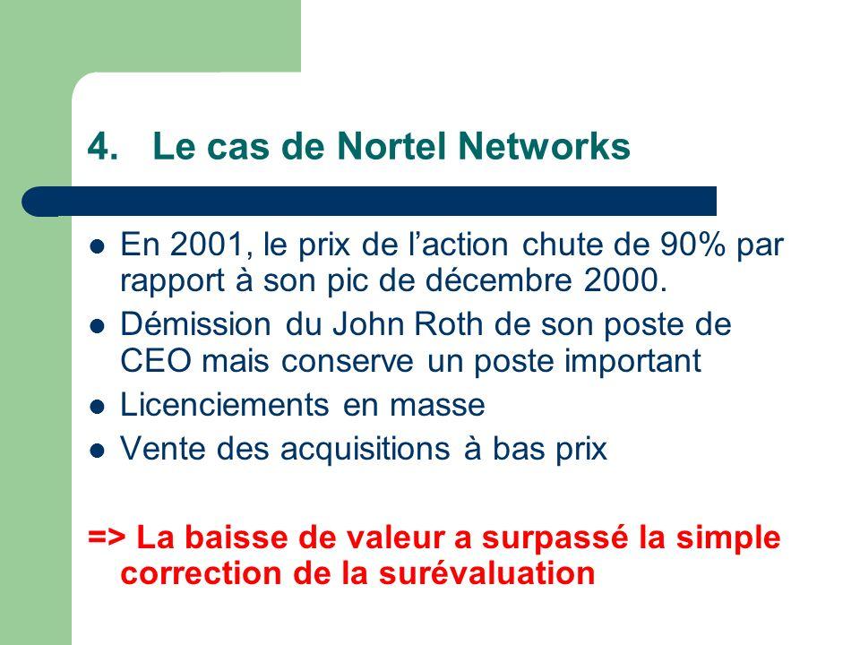 4.Le cas de Nortel Networks En 2001, le prix de laction chute de 90% par rapport à son pic de décembre 2000.