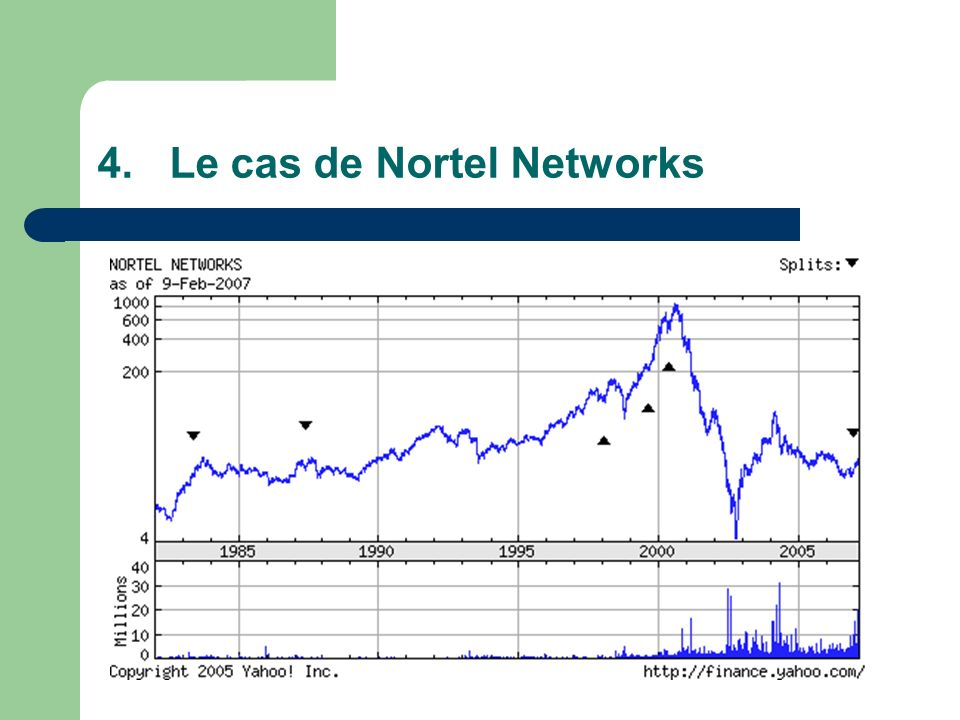 4.Le cas de Nortel Networks