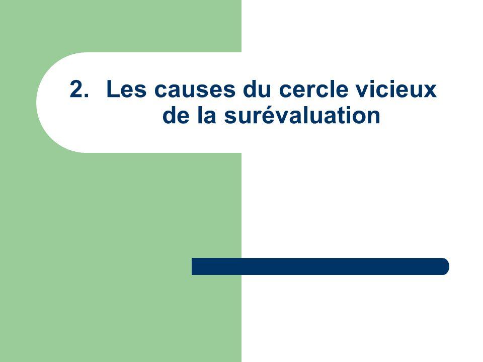 2.Les causes du cercle vicieux de la surévaluation