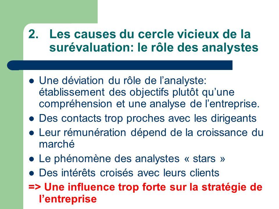 2.Les causes du cercle vicieux de la surévaluation: le rôle des analystes Une déviation du rôle de lanalyste: établissement des objectifs plutôt quune compréhension et une analyse de lentreprise.