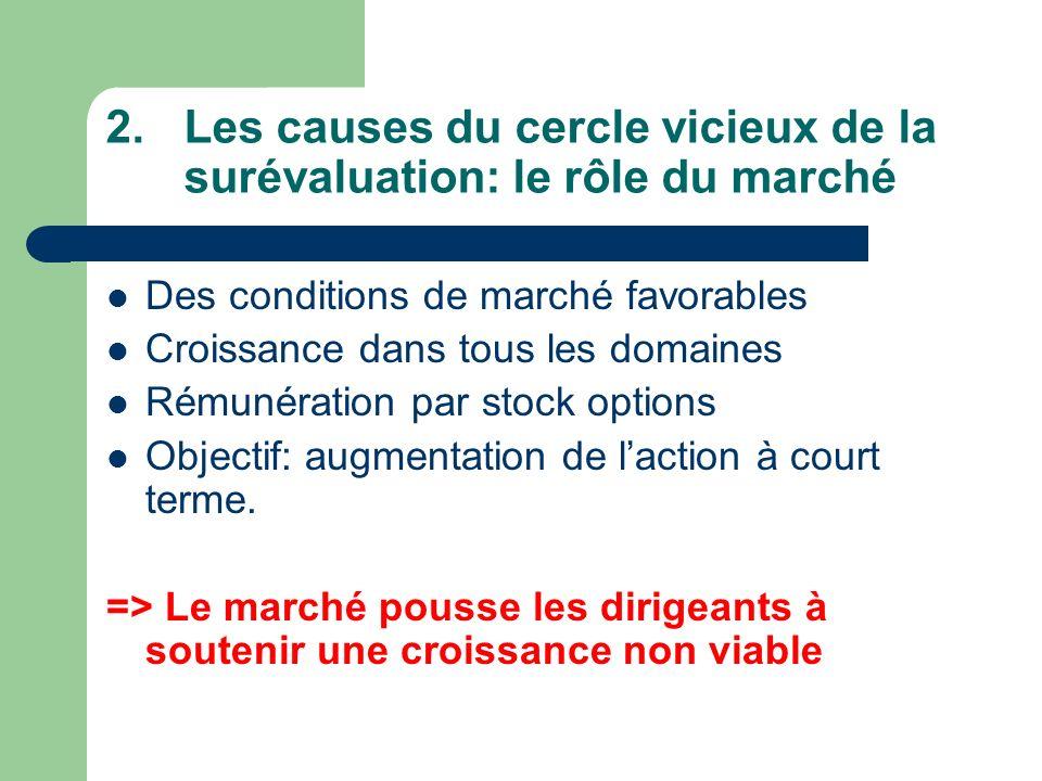 2.Les causes du cercle vicieux de la surévaluation: le rôle du marché Des conditions de marché favorables Croissance dans tous les domaines Rémunération par stock options Objectif: augmentation de laction à court terme.