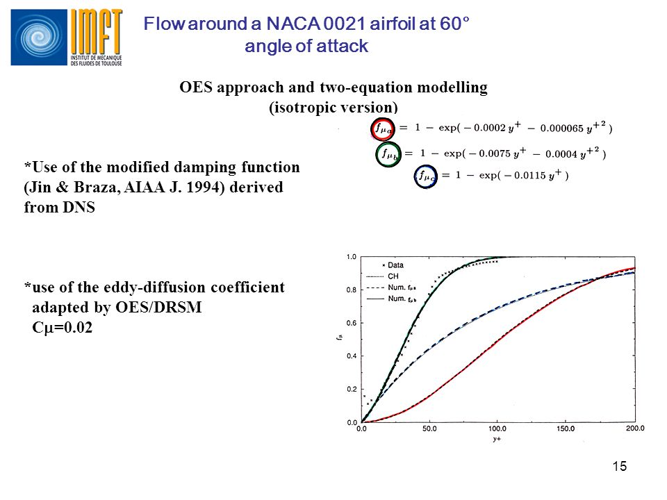 15 Flow around a NACA 0021 airfoil at 60° angle of attack OES approach and two-equation modelling (isotropic version) *Use of the modified damping fun