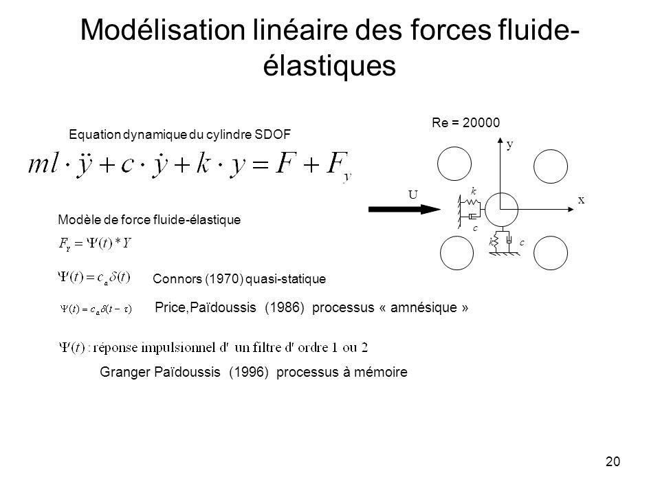20 Modélisation linéaire des forces fluide- élastiques x y U k c kc Equation dynamique du cylindre SDOF Modèle de force fluide-élastique Connors (1970