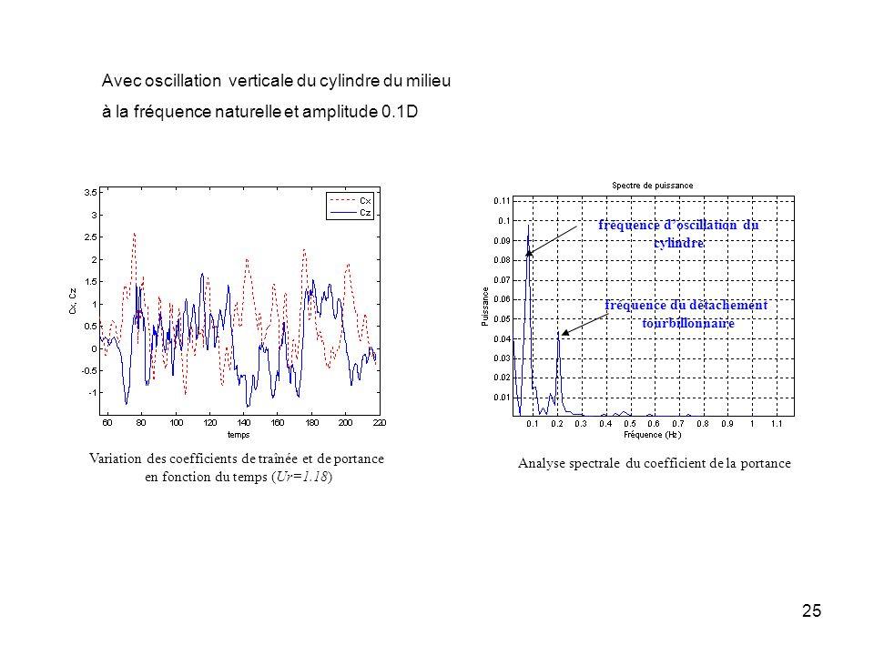 25 Variation des coefficients de traînée et de portance en fonction du temps (Ur=1.18) Analyse spectrale du coefficient de la portance fréquence dosci
