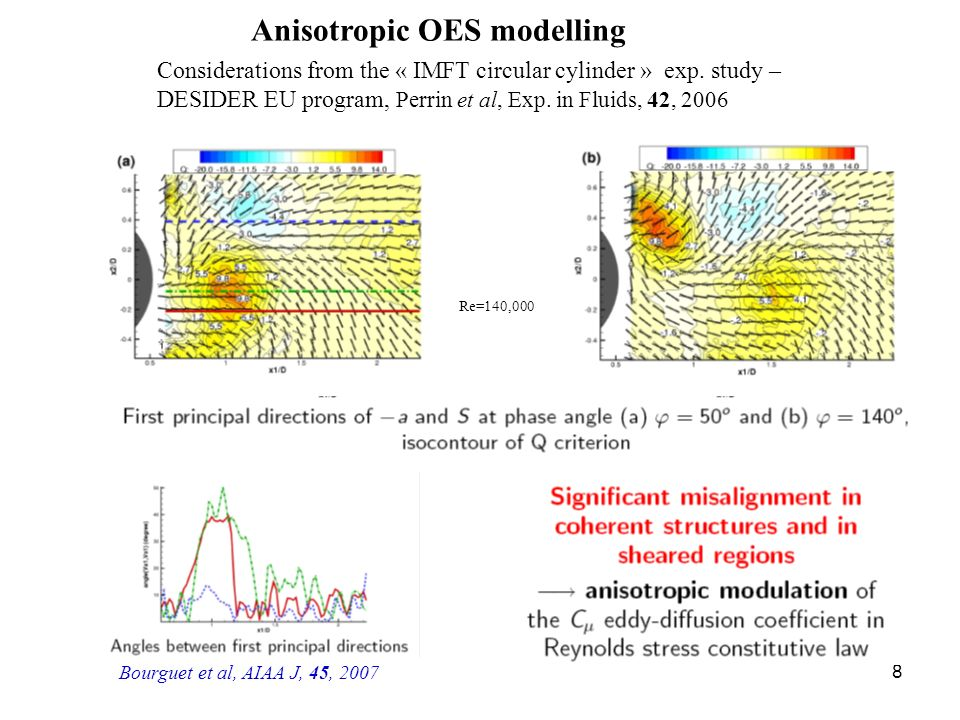 8 Anisotropic OES modelling Considerations from the « IMFT circular cylinder » exp. study – DESIDER EU program, Perrin et al, Exp. in Fluids, 42, 2006