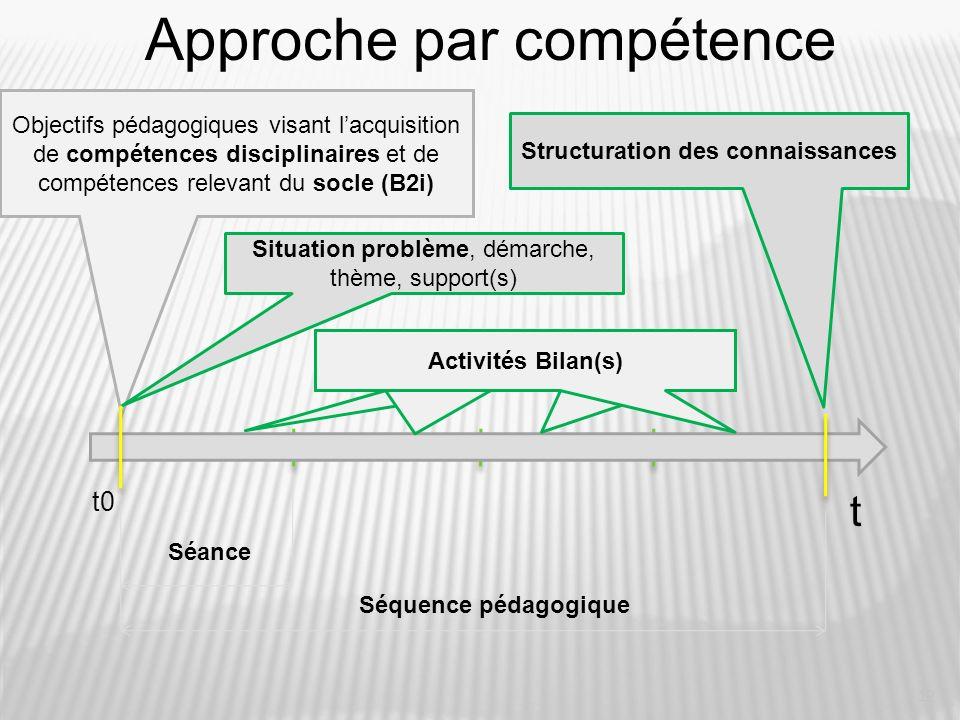 12 Approche par compétence Séance Objectifs pédagogiques visant lacquisition de compétences disciplinaires et de compétences relevant du socle (B2i) S