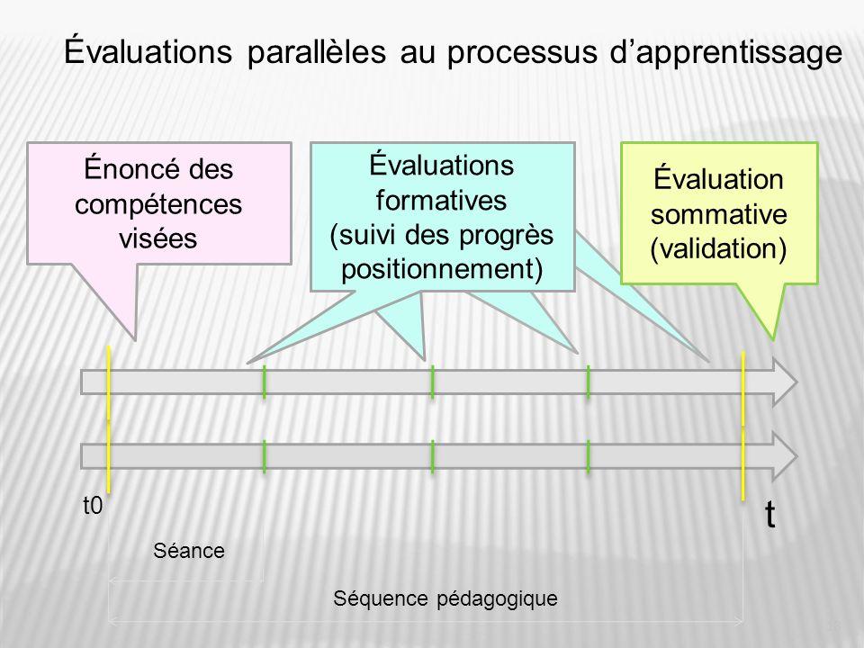 13 Évaluations parallèles au processus dapprentissage t Séquence pédagogique Séance t0 Énoncé des compétences visées Évaluations formatives (suivi des