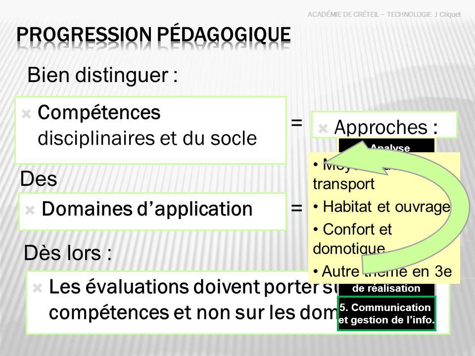 ACADÉMIE DE CRÉTEIL – TECHNOLOGIE J Cliquet Compétences disciplinaires et du socle Domaines dapplication Bien distinguer : Les évaluations doivent por