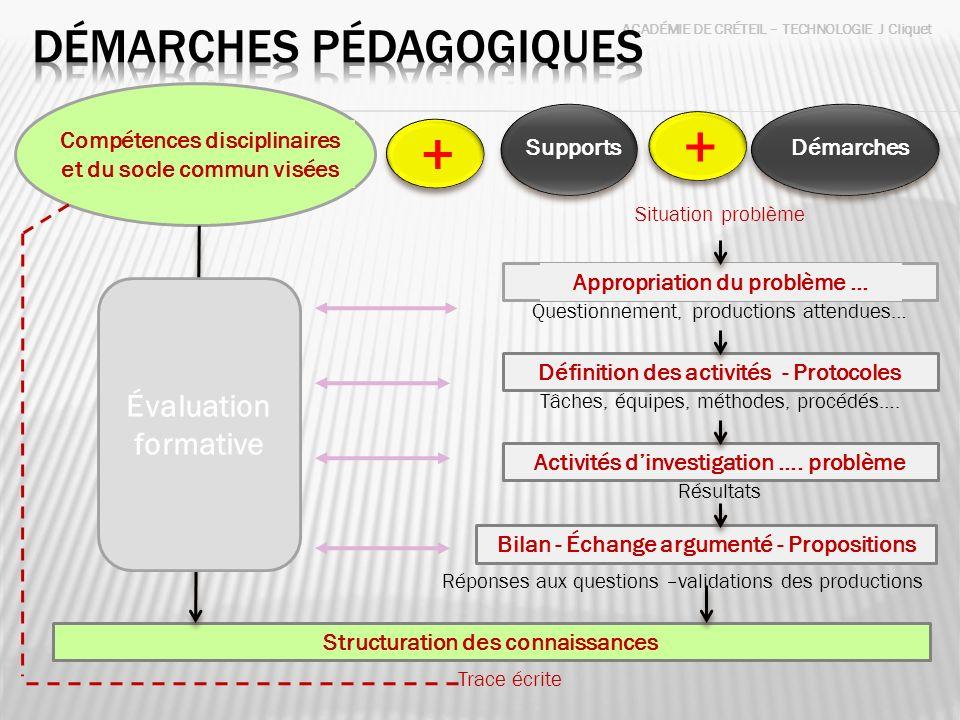 ACADÉMIE DE CRÉTEIL – TECHNOLOGIE J Cliquet Supports Compétences disciplinaires et du socle commun visées Démarches + + Structuration des connaissance