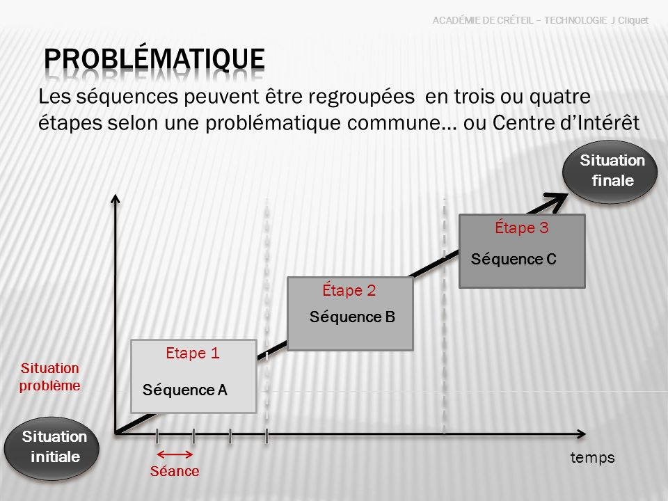 ACADÉMIE DE CRÉTEIL – TECHNOLOGIE J Cliquet Une année scolaire 36 semaines 3 supports ou thèmes 9 à 12 séquences pouvant être regroupées dans des thématiques communes : Centres dintérêts t 1.