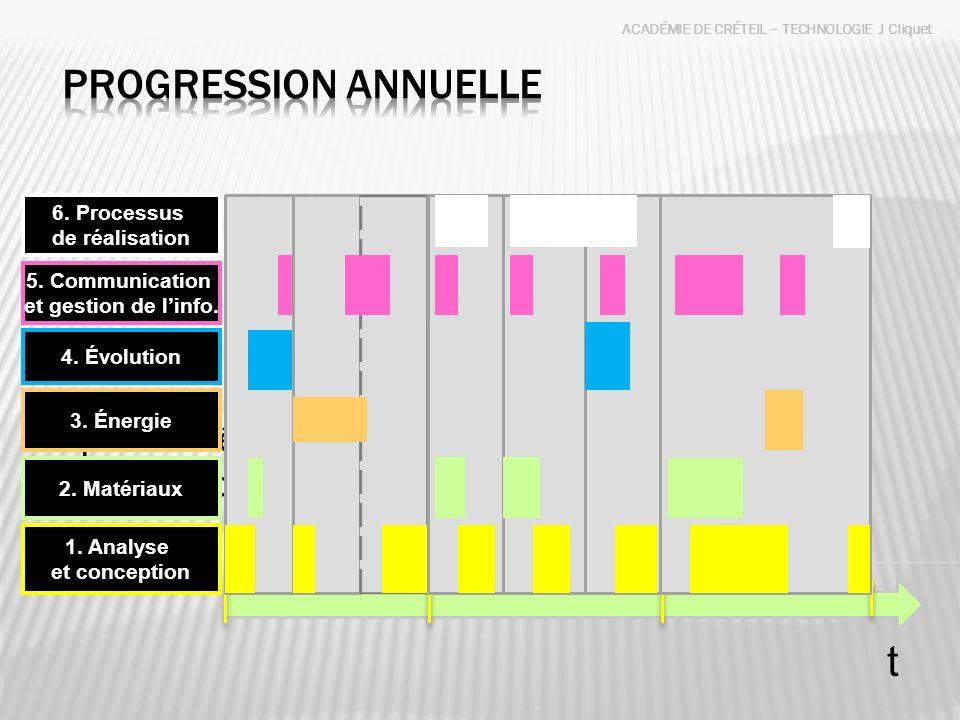 ACADÉMIE DE CRÉTEIL – TECHNOLOGIE J Cliquet Une année scolaire 36 semaines 3 supports ou thèmes 9 à 12 séquences pouvant être regroupées dans des thém