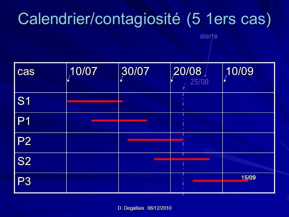 D. Degallaix 06/12/2010 Calendrier/contagiosité (5 1ers cas) cas10/0730/0720/0810/09 S1 P1 P2 S2 P3 15/09 15/09 25/0810/0730/0720/0810/09S1 P1 P2 S2 P