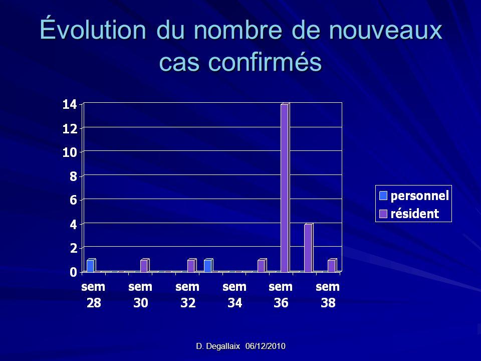 D. Degallaix 06/12/2010 Évolution du nombre de nouveaux cas confirmés