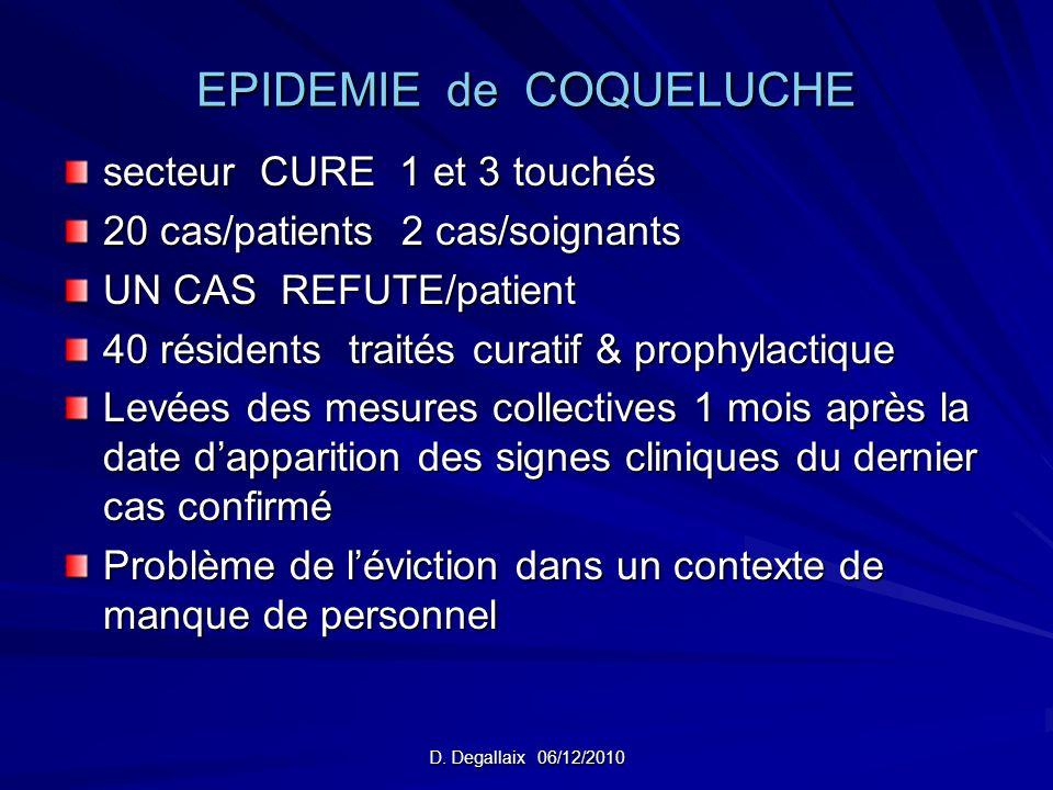 D. Degallaix 06/12/2010 EPIDEMIE de COQUELUCHE secteur CURE 1 et 3 touchés 20 cas/patients 2 cas/soignants UN CAS REFUTE/patient 40 résidents traités