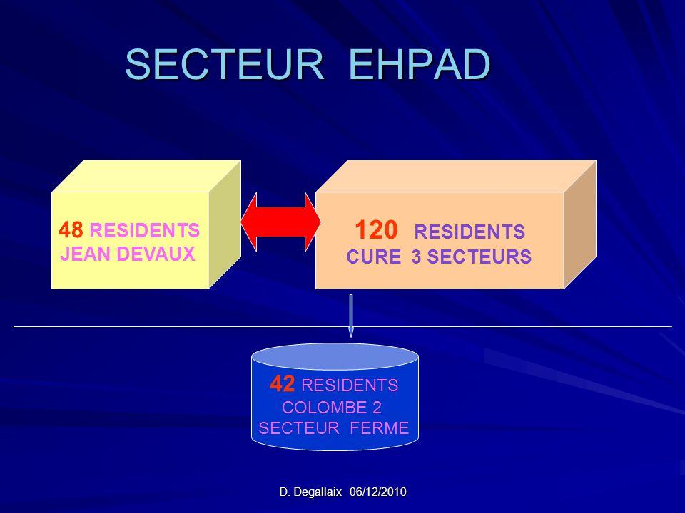 D. Degallaix 06/12/2010 SECTEUR EHPAD 48 RESIDENTS JEAN DEVAUX 120 RESIDENTS CURE 3 SECTEURS 42 RESIDENTS COLOMBE 2 SECTEUR FERME