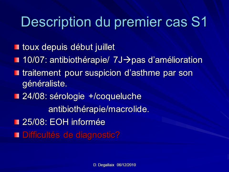 D. Degallaix 06/12/2010 Description du premier cas S1 toux depuis début juillet 10/07: antibiothérapie/ 7J pas damélioration traitement pour suspicion