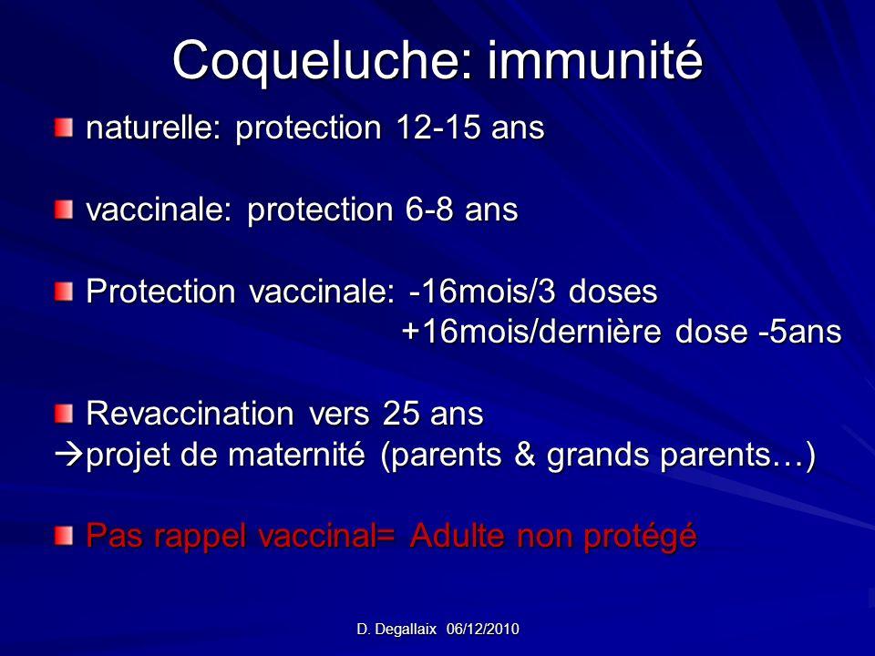 D. Degallaix 06/12/2010 Coqueluche: immunité naturelle: protection 12-15 ans vaccinale: protection 6-8 ans Protection vaccinale: -16mois/3 doses +16mo