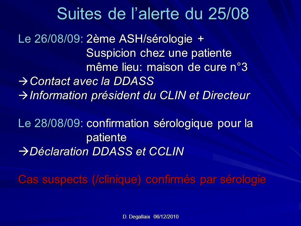 D. Degallaix 06/12/2010 Suites de lalerte du 25/08 Le 26/08/09: 2ème ASH/sérologie + Suspicion chez une patiente Suspicion chez une patiente même lieu