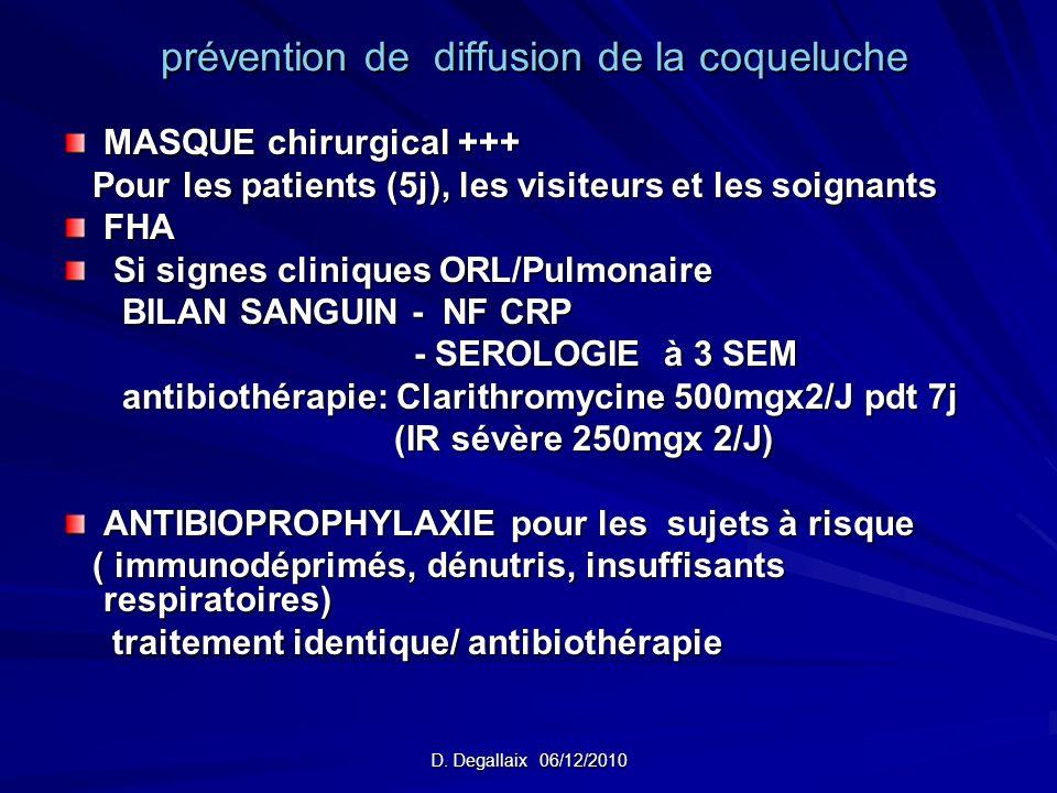 D. Degallaix 06/12/2010 prévention de diffusion de la coqueluche prévention de diffusion de la coqueluche MASQUE chirurgical +++ Pour les patients (5j