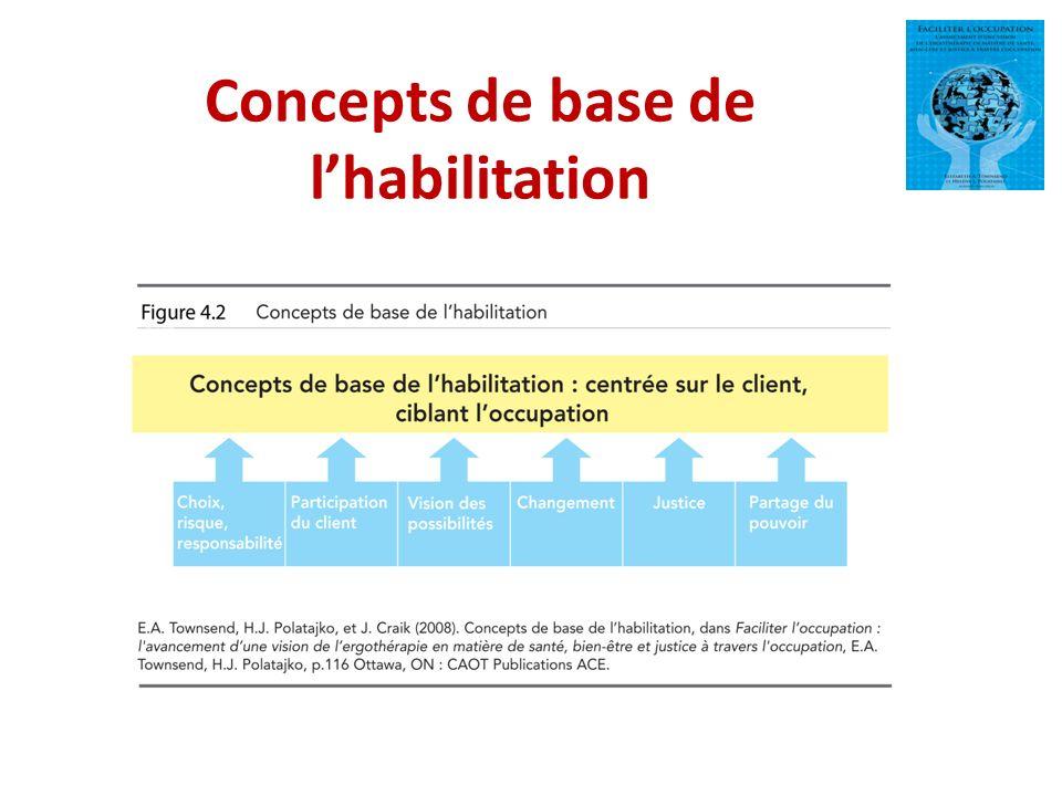 Concepts de base de lhabilitation