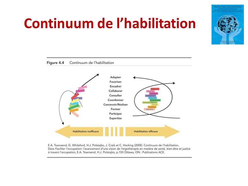 Continuum de lhabilitation