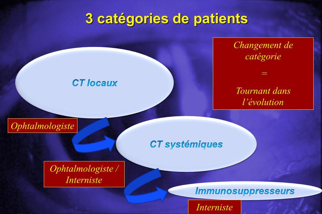 3 catégories de patients Changement de catégorie = Tournant dans lévolution Ophtalmologiste Ophtalmologiste / Interniste Interniste