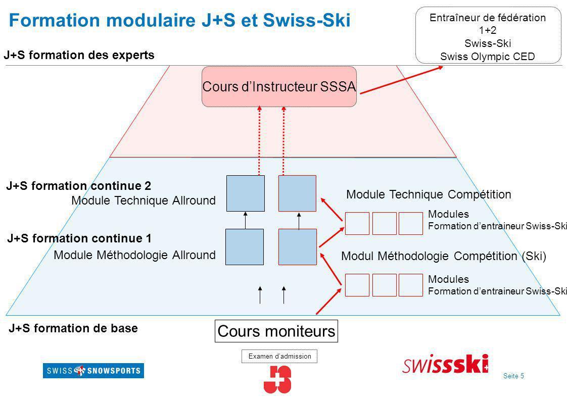 Seite 5 Formation modulaire J+S et Swiss-Ski Cours moniteurs Examen dadmission Module Technique Allround Module Méthodologie Allround Cours dInstructe