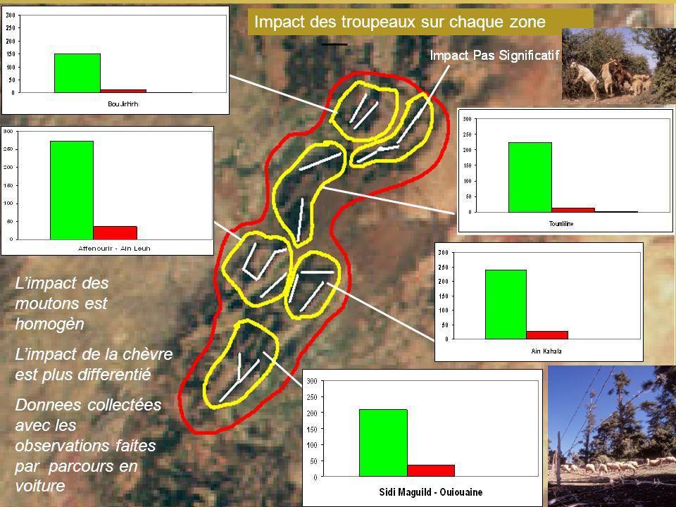 Limpact des moutons est homogèn Limpact de la chèvre est plus differentié Donnees collectées avec les observations faites par parcours en voiture Impact des troupeaux sur chaque zone