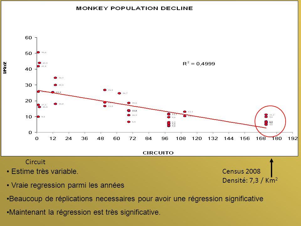 Equations dextinction: F= femelles adultes (4-8 ans de feconditè) J = juvenile femelles (1-3 ans) I= infant femelles (0-1 ans) T= totale des femelles De lannée 0 a lanné 1 F 1 = (F 0 - 1/5 F 0 ) + 1/3 J 0 J 1 = (J 0 – 1/3 J 0 ) + I 0 I 1 =1/8 F 1 T 1 = (F 1 + J 1 + I 1 ) Pop tot = T 1 *2.2 1994 vs 2008 popolation total