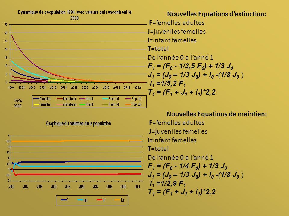 Nouvelles Equations dextinction: F=femelles adultes J=juveniles femelles I=infant femelles T=total De lannée 0 a lanné 1 F 1 = (F 0 - 1/3,5 F 0 ) + 1/3 J 0 J 1 = (J 0 – 1/3 J 0 ) + I 0 -(1/8 J 0 ) I 1 =1/5,2 F 1 T 1 = (F 1 + J 1 + I 1 )*2,2 Nouvelles Equations de maintien: F=femelles adultes J=juveniles femelles I=infant femelles T=total De lannée 0 a lanné 1 F 1 = (F 0 - 1/4 F 0 ) + 1/3 J 0 J 1 = (J 0 – 1/3 J 0 ) + I 0 -(1/8 J 0 ) I 1 =1/2,9 F 1 T 1 = (F 1 + J 1 + I 1 )*2,2