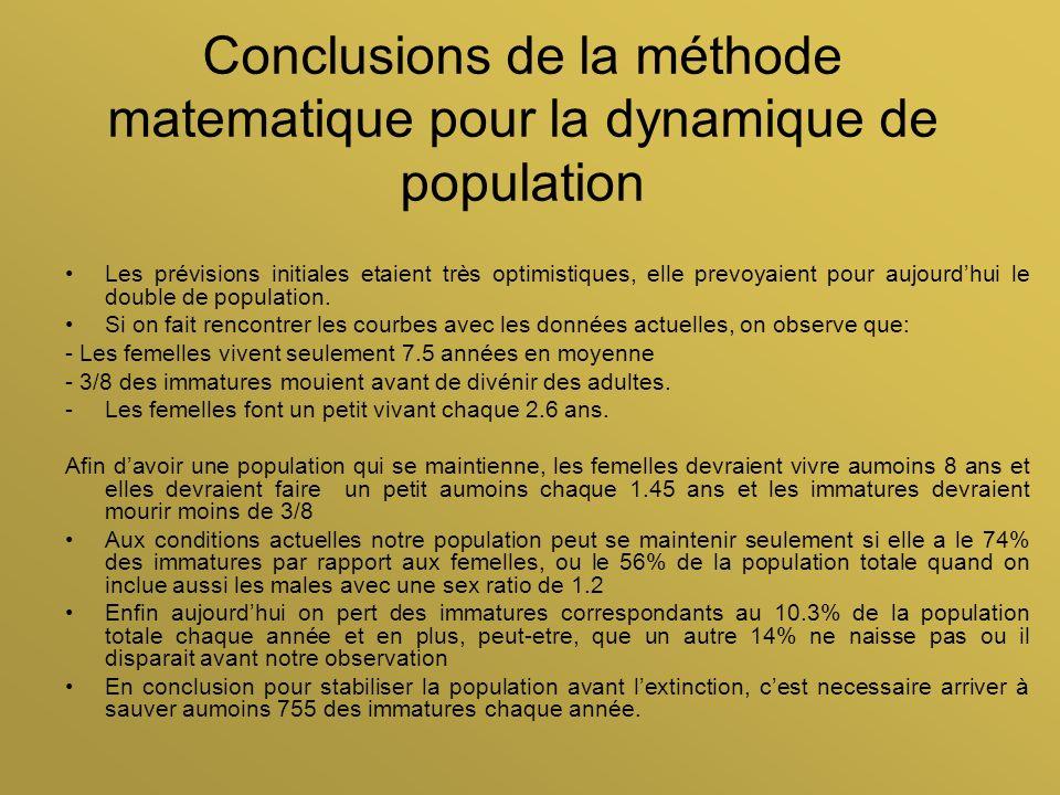 Conclusions de la méthode matematique pour la dynamique de population Les prévisions initiales etaient très optimistiques, elle prevoyaient pour aujou