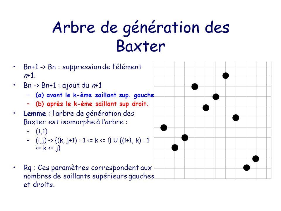 Arbre de génération des Baxter B n+1 -> B n : suppression de lélément n+1.