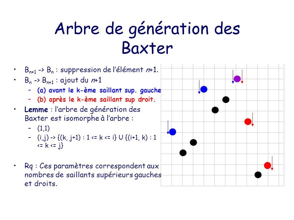 Arbre de génération des Bipolaires O n+1 -> O n Soit e=(t,v) larête la plus à droite du puits.