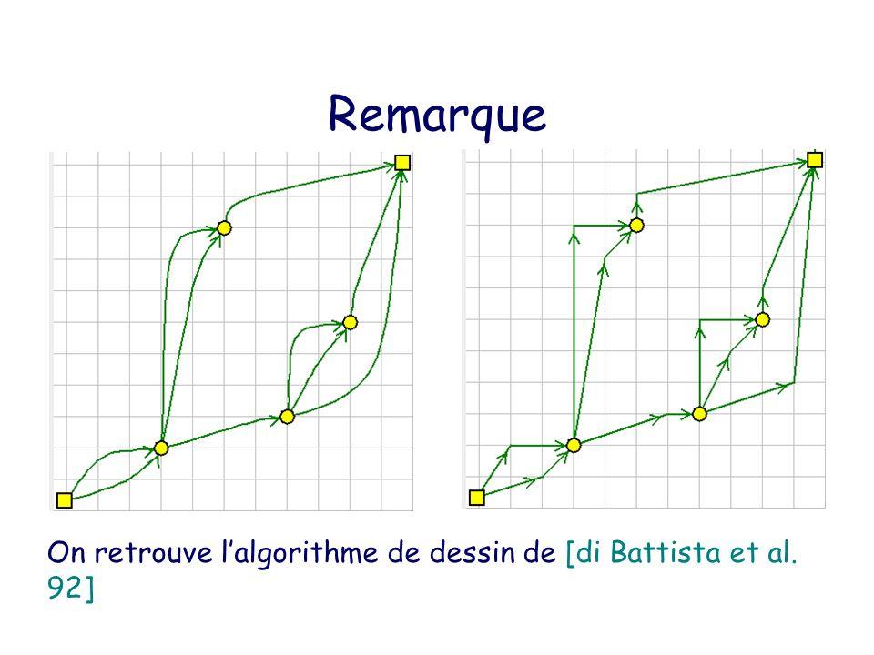 Treillis des orientations bipolaires Thm [Ossona de Mendez 94] : lensembles des orientations bipolaires dune carte a une structure de treillis distributif.